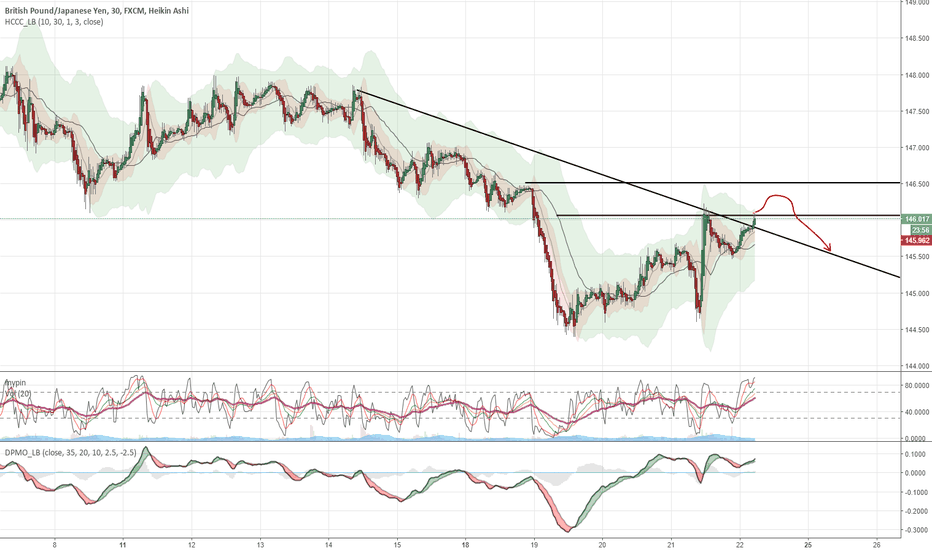 GBPJPY: Trying to rise .. but