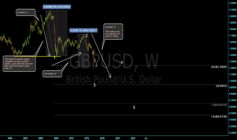 GBPUSD: Longer term sell on GU -outlook
