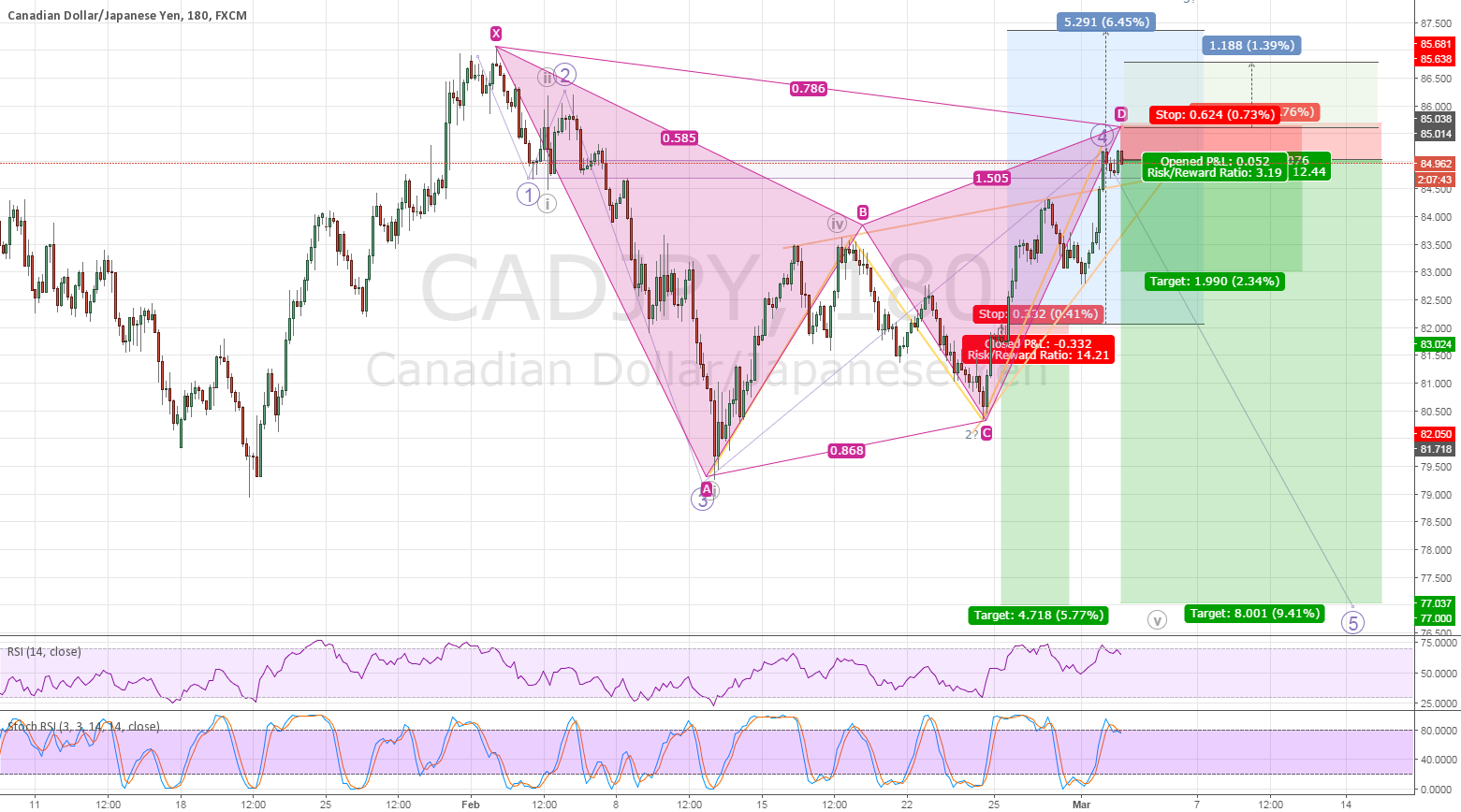 CADJPY (revised) 5th Wave
