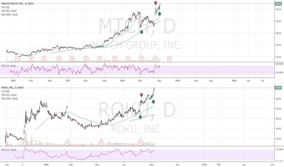 MTCH: ROKU + MTCH - solid long-term winners