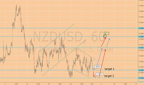NZDUSD: NZDUSD - sell-buy