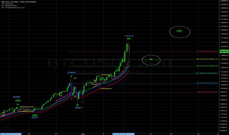 BTCUSD: BTC / USD Elliott Wave Count Update