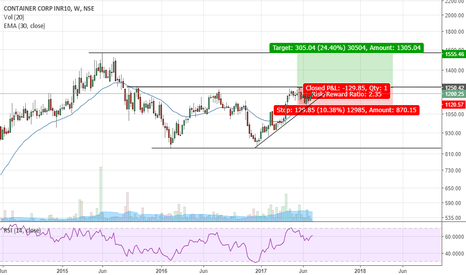 CONCOR: Concor India - Potential Double Bottom Breakout underway
