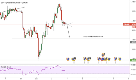 EURAUD: TECHNICAL SHORT SETUP ON EURAUD