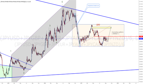 (JPYUSD+JPYGBP+JPYEUR+JPYAUD+JPYCAD+JPYNZD)/6: JPY index: expecting more strenght within the Range