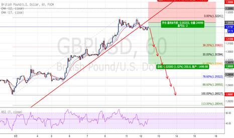GBPUSD: 英镑/美元 - 盈亏比(1 : 2)