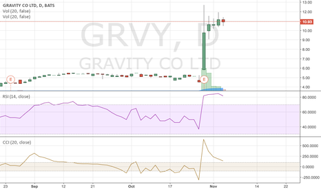 GRVY: GRVY Possible Short