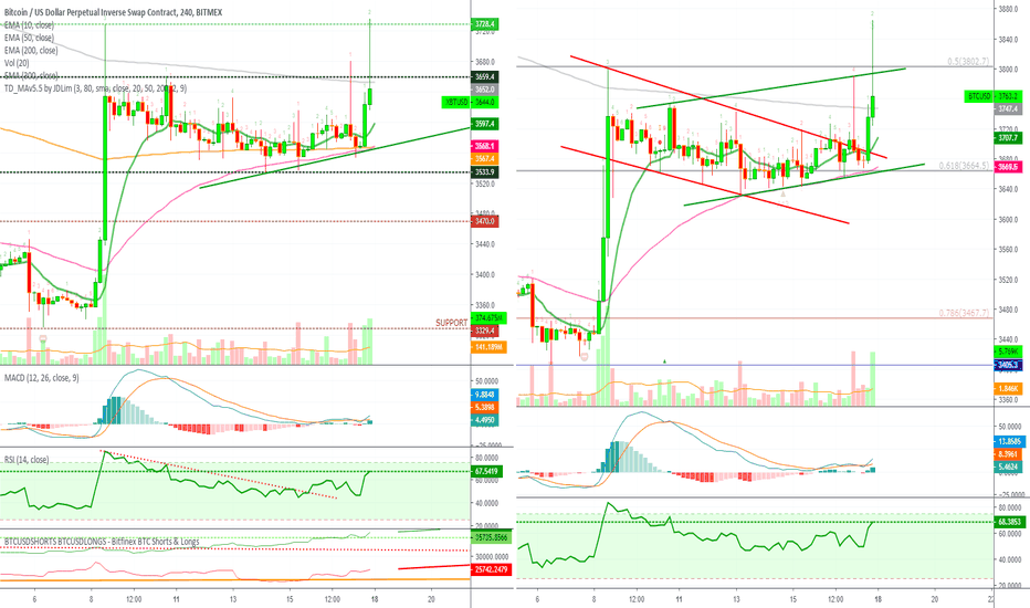 BTCUSD: Bitcoin Analysis Multiple Time Frames (Breaks Above Resistance)