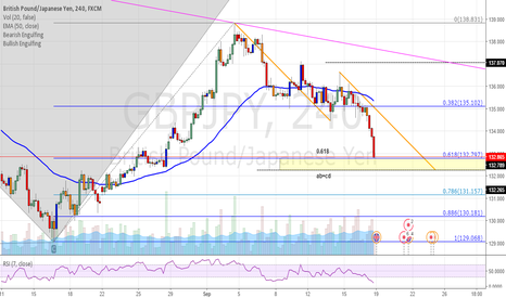 GBPJPY: GBPJPY, Possible AB=CD pattern