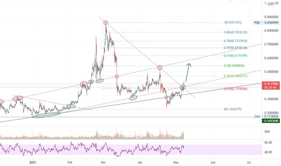 nem btc tradingview