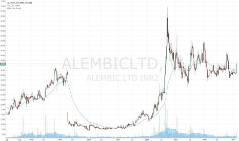 ALEMBICLTD: ALEMBIC