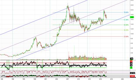 PBCT: S&P 500 Dividend Aristocrats Weekly Chart: (PBCT)
