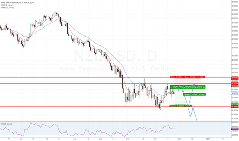 NZDUSD: NZD - Short at Res (updated)