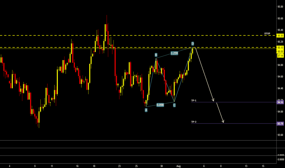 DXY: DXY SHORT SETUP CoOkies...