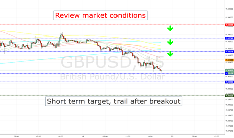 GBPUSD: GBPUSD SHORT ENTRY LEVELS, CURRENT SESSION +ASIA 1ST HOURS