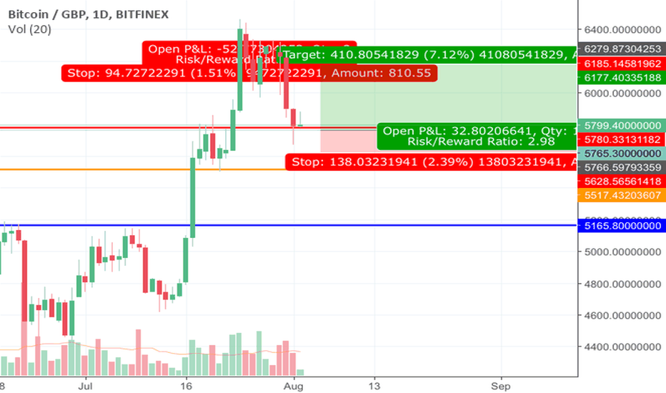 BTCGBP: Btc long position on inverse breakout