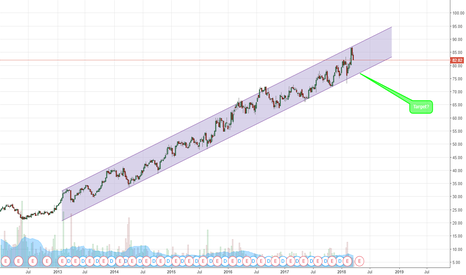"NDAQ: ""Range"" Trading"