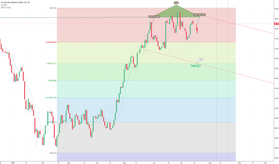 DXY: DXY HEAD AND SHOULDERS