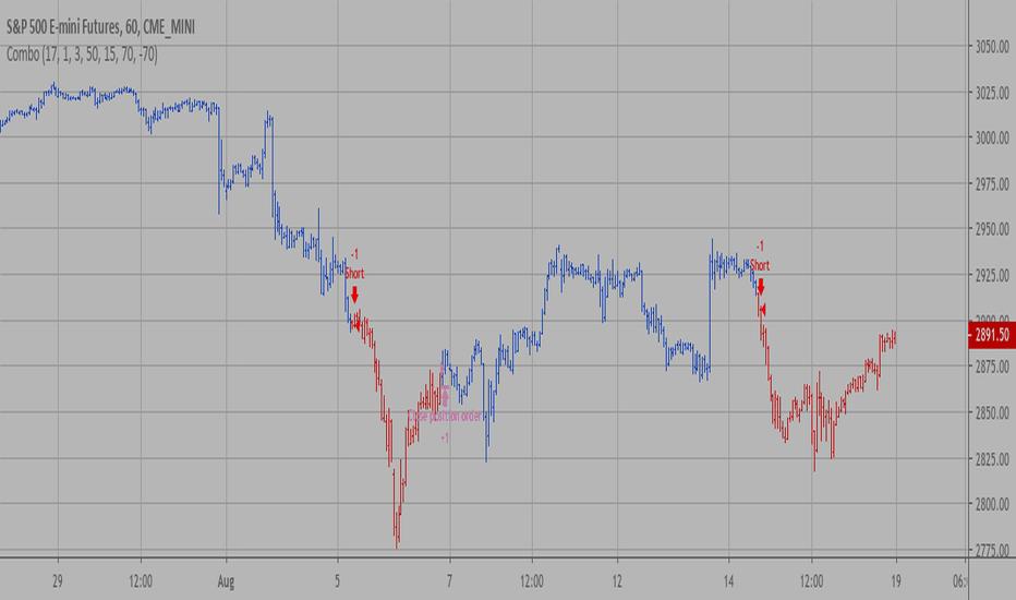 Backtesting — Indicators and Signals — TradingView