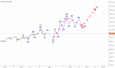 NIFTY: Nifty Possible Moves using elliot Wave