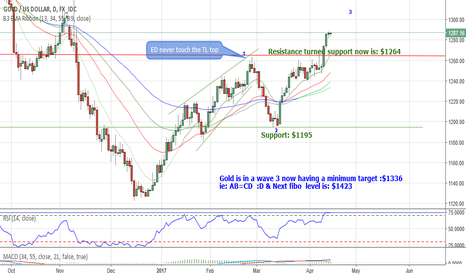 XAUUSD: Gold is in a wave 3 now having a minimum target :$1336