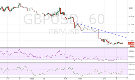 GBPUSD: GBP/USD: Upbeat UK services PMI may rescue the bird