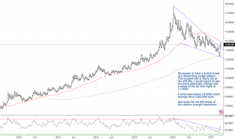 USDZAR: Zumas Power Play, South Africa Cut to Junk