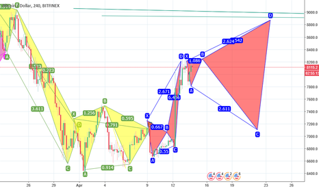 """BTCUSD: last down trend move to forum a giant """"w"""" can fly near 14000 zon"""