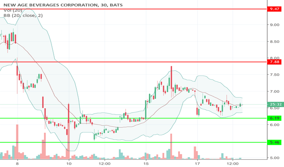 NBEV: Just some supports and resistance
