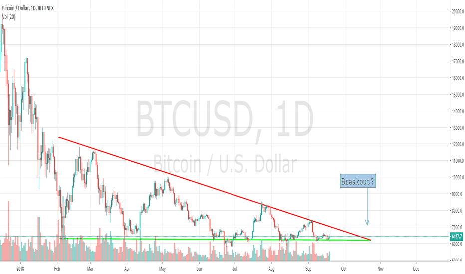 BTCUSD: Bitcoin Breakout at the End of October?