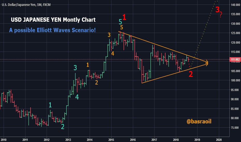 USDJPY: USD Japanese Yen Monthly Chart