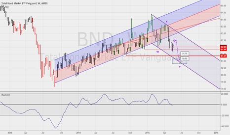 BND: More downside for bonds in the coming weeks
