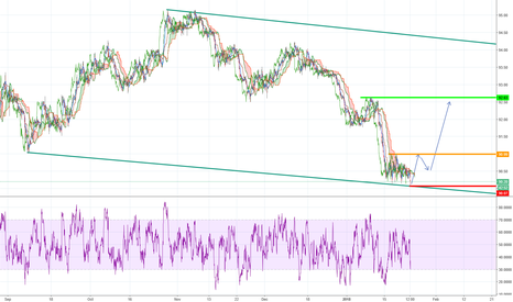 DXY: DXY possible long chance to 52.xx