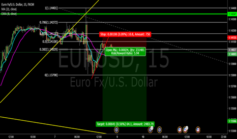 EURUSD:  EUR/USD :  GOING SHORT!!! COPY TRADE & PROFIT 6:1