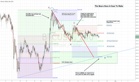 BTCUSD: BTCe 4hr - Price rejection leads to potential bear resolutions