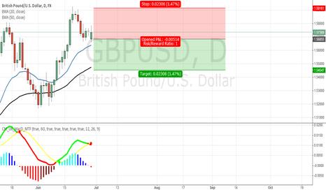 GBPUSD: SHORT GBP/USD DAILY MACD SIGNAL