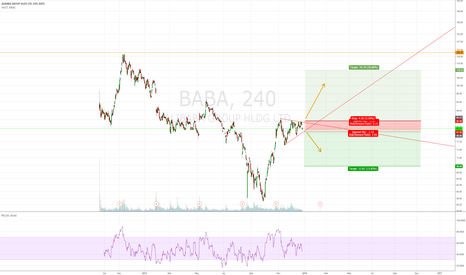 BABA: Direction in Alibaba soon