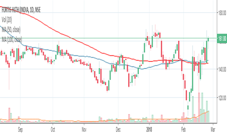 FORTIS: Fortis : 1 month high