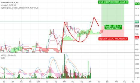 KOHINOOR: KOHINOOR on a Cup and Handle Pattern