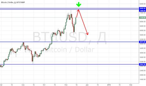 BTCUSD: Пробьет ли биткоин ключевой уровень?