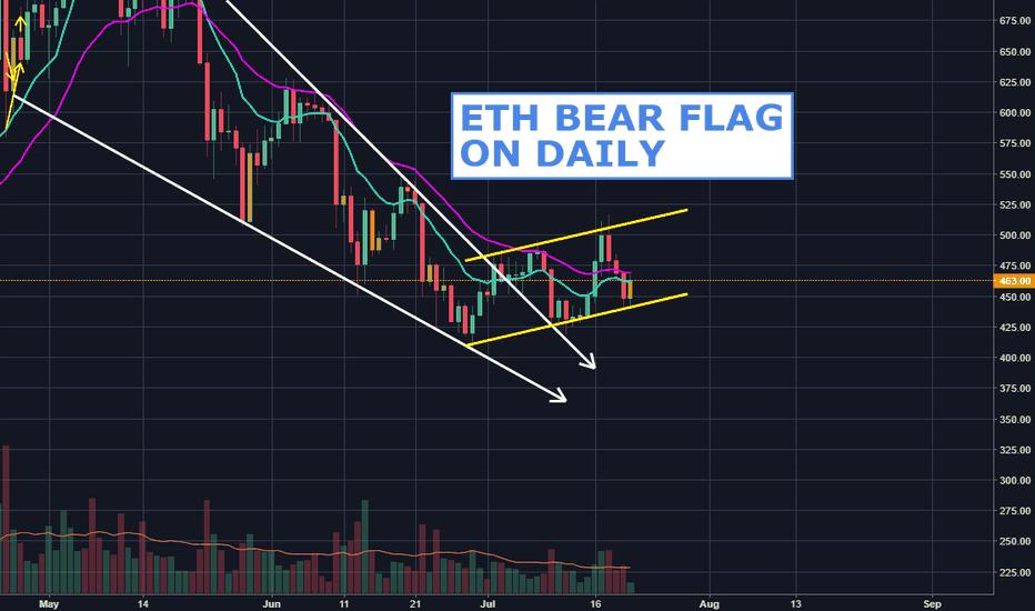 ETHUSD: ETH Bear Flag on 4H & Daily
