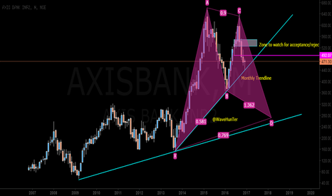 AXISBANK: AXISBANK do are die like a Trash for 260