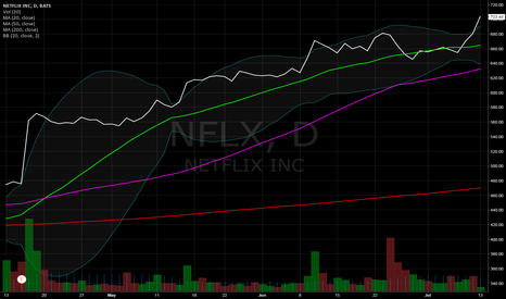 NFLX: Netflix Earnings?