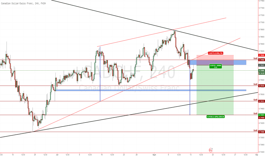 CADCHF: CADCHF Break Down ascending wedge