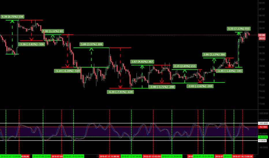 LTCUSD: LTCUSD- Trading The Stoch RSI