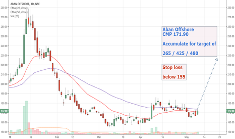 ABAN: Aban Offshore view