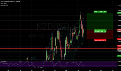 NZDUSD: Buy NZDUSD 0.7308