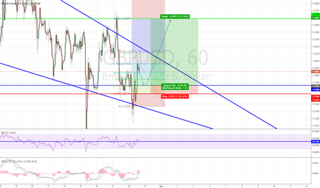 GBPUSD: LONGING Opportunity