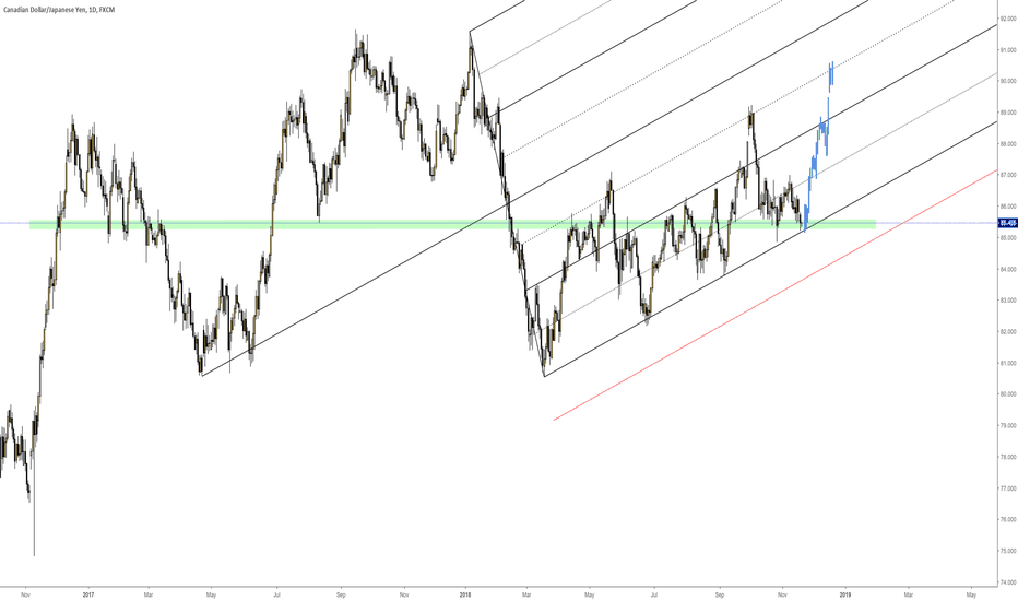 CADJPY: CADJPY Big Long