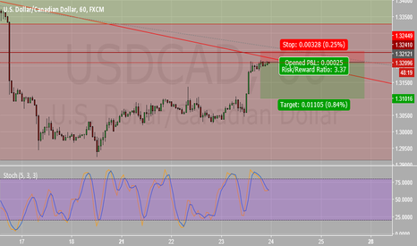 USDCAD: Very short term short